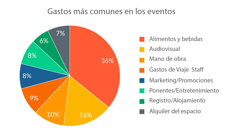 Presupuestos para eventos - Gastos