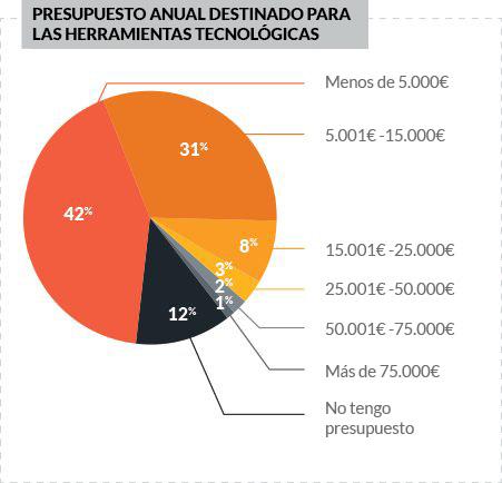 presupuesto-herramientas-tecnológicas